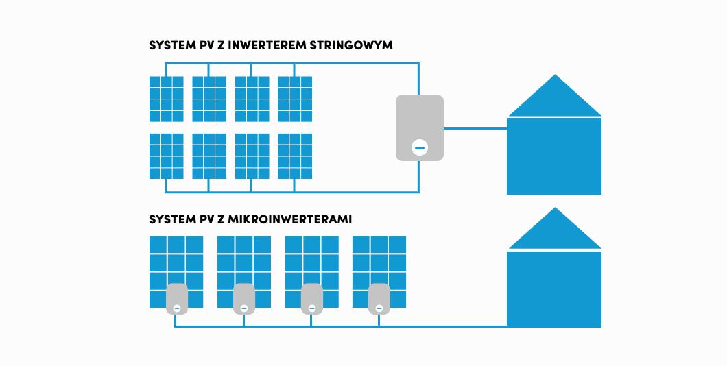 Mikroinwertery fotowoltaiczne czy inwertery stringowe – które poprawiają wydajność instalacji PV?